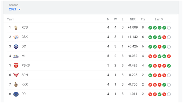 Point Table Of IPL 2021